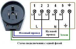 Подключение электроплиты в Казани. Электромонтаж компанией Русский электрик